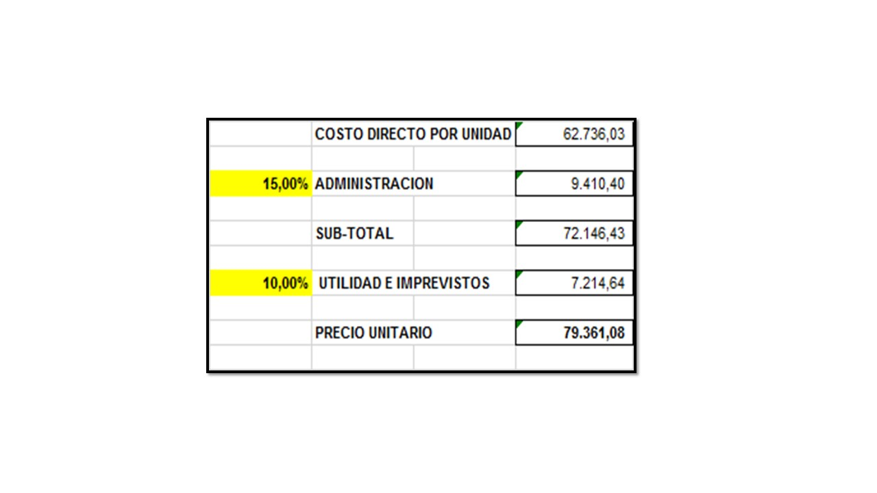 Estimaci n de costos para obras caso i pintura de caucho for Precio por metro cuadrado de pintura