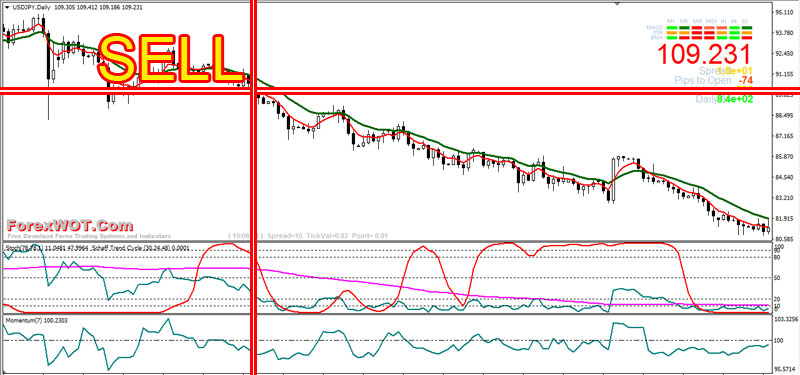 Forex-Stochastic-Trading-BUY