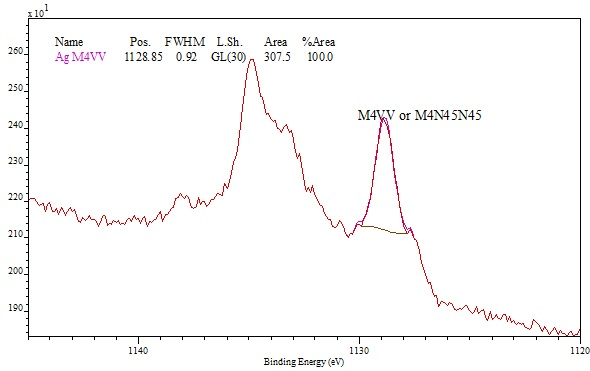 a028f3e8f19 Ag MVV Auger spectrum showing location of the M4VV or M4N45N45 peak used  for Auger parameter analysis.