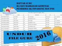 Info Guru Daftar Guru Non PNS Kemenag Penerima SK Inpasing 2016