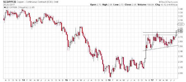Precio del cobre hoy