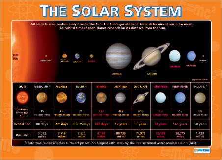 Our Solar System: oUr SoLaR sYsTeM
