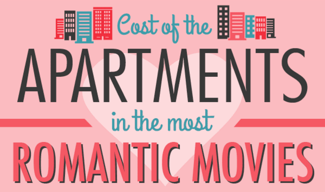 Cost of the Apartments in the Most Romantic Movies