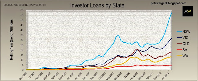 investors loans by state