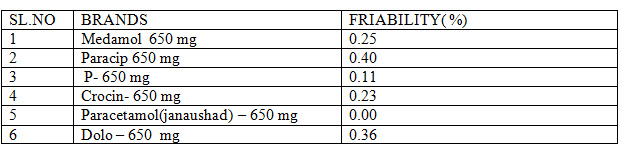 Friability data of marketed paracetamol products