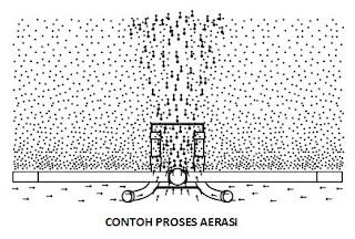 Cara Mengolah Air Limbah Yang benar