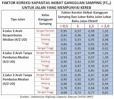 Tabel Faktor Koreksi Kapasitas Akibat Gangguan Samping (FCsf) - Jalan yang Memiliki Kereb, (IHCM 1997)