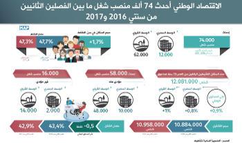 الاقتصاد الوطني أحدث 74 ألف منصب شغل ما بين الفصلين الثانيين من سنتي 2016 و2017 (المندوبية السامية للتخطيط)
