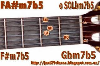 F#m7b5 = SOLbm7b5 = Gbm7b5 = LAm/FA# = Am/F# = LAm/SOLb = Am/Gb