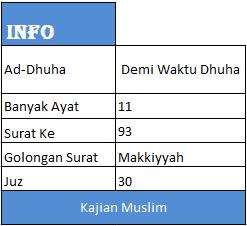 Bacaan Surat Ad Dhuha Dan Terjemaahannya Dalam Bahasa Indonesia