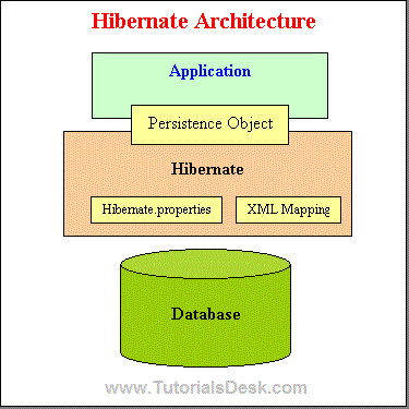 All You Need to Know about the Hibernate Architecture