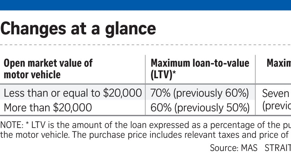 Car Loan More Than Purchase Price