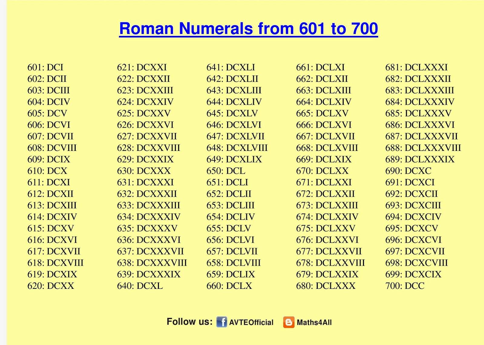 Roman Numerals 601 To 700