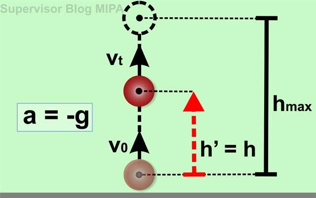 Kumpulan Rumus Lengkap Kinematika Gerak Lurus: gerak vertikal ke atas (GVA)