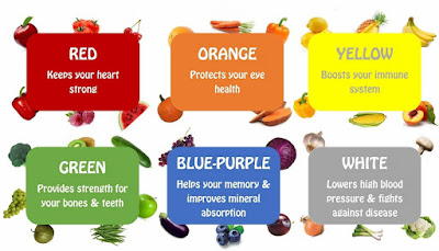 Rainbow of Fruits and Vegetables and Health Benefits Related to Colors
