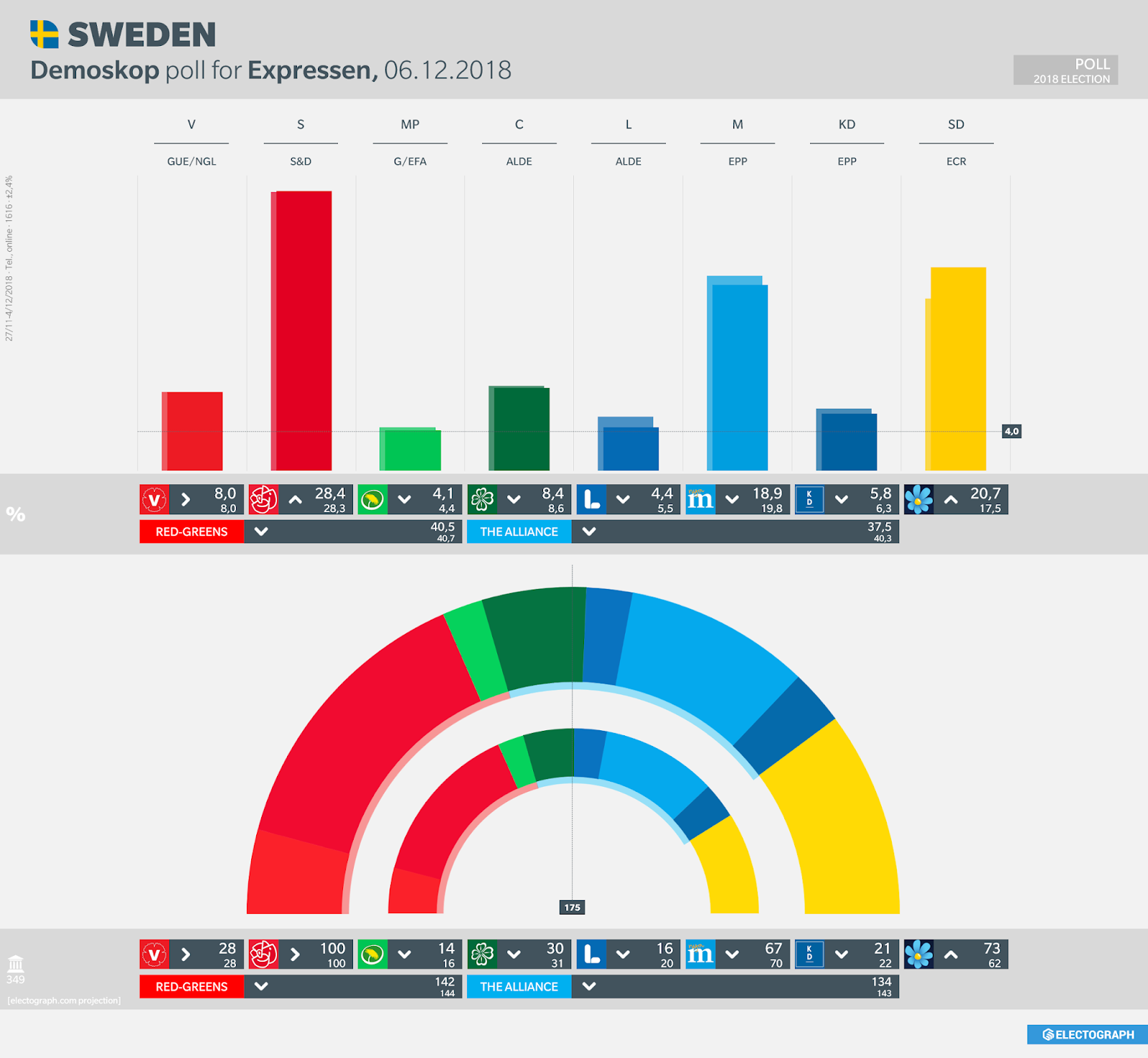 SWEDEN: Demoskop poll chart for Expressen, 6 December 2018