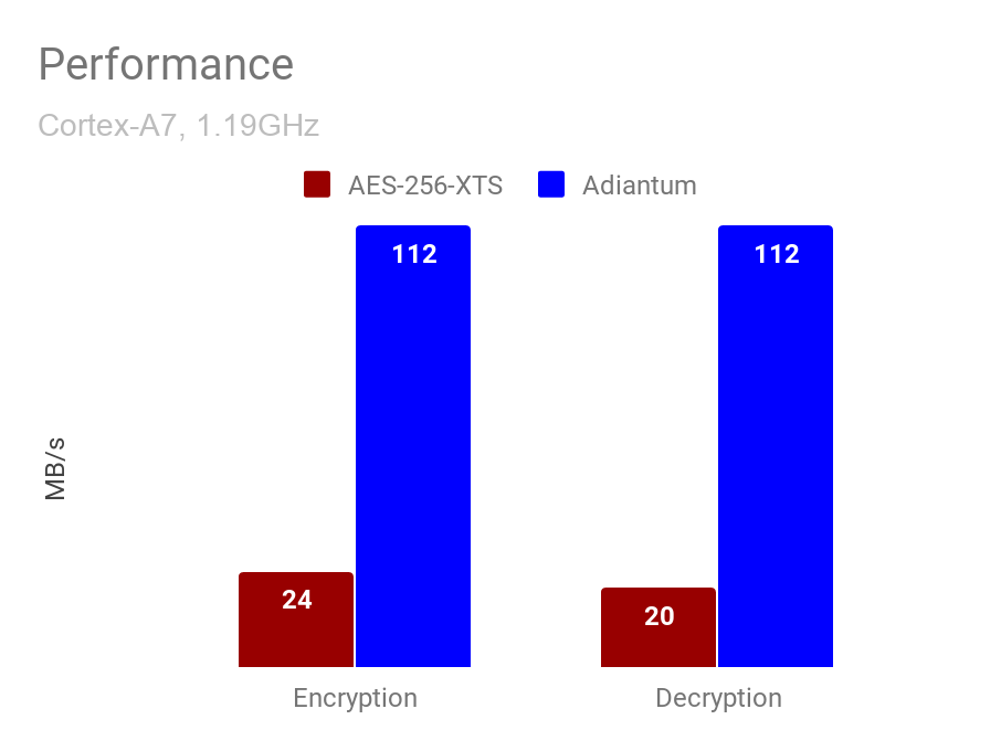 - image2 - Encryption for the Next Billion Users
