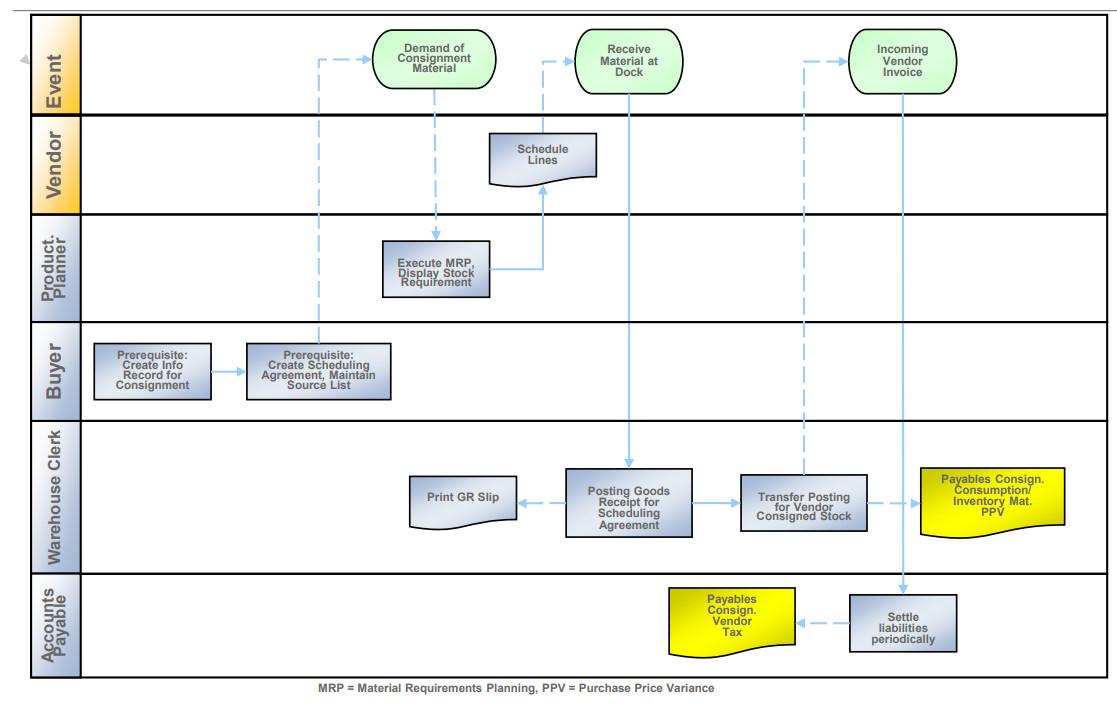 SAP MM Tutorials: Vendor Consignment - ERP Technology Blog