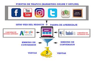 Plataforma de Marketing Digital Premium