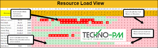 Resource Load View, Resource Over allocation View