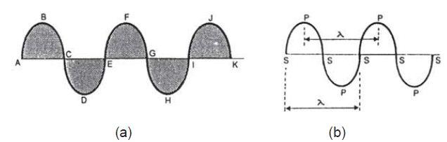 Gelombang transversal dengan perut dan simpul