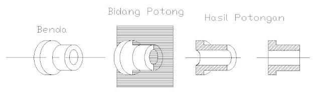 Hasil gambar untuk penjelasan mengenai potongan