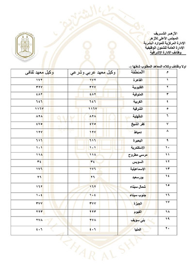 اعلان بوابة الازهر الشريف عن شغل وظائف بالادارات التعليمية والمعاهد الازهرية