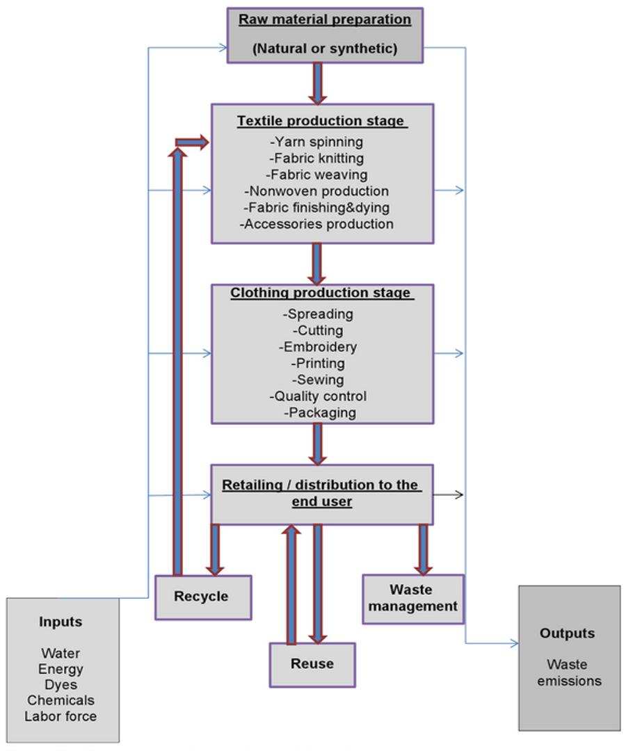 koyo jeans life cycle analysis 2 detailed swot analysis of koyo-----4 31 external macro and micro environment of britain and usa-----6 32 lifecycle analysis of britain and usa-----11 4.