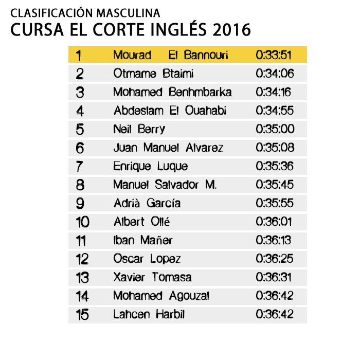 Clasificación Masculina Cursa El Corte Inglés 2016