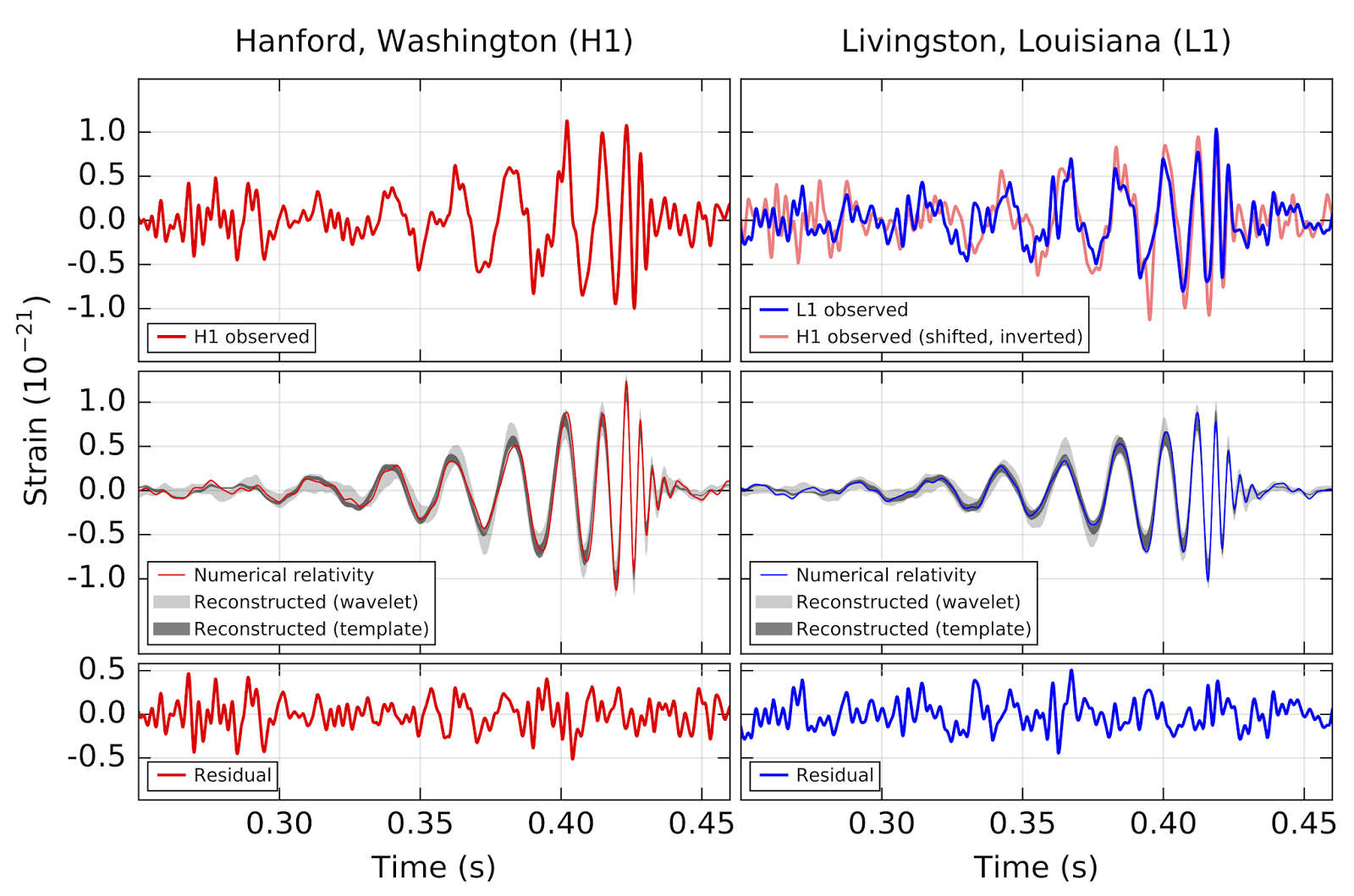LIGO gravitational wave plots