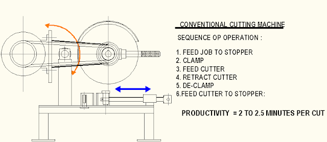 Conventional Cut-off machine