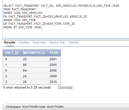 SQL Showing Number Of Motorcycles in different Year