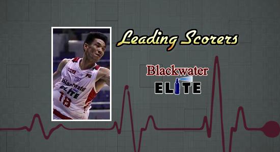 List of Blackwater Elite leading scorers 2017-2018 PBA Philippine Cup
