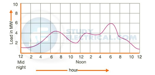 Daily Load Curve in a Power Plant
