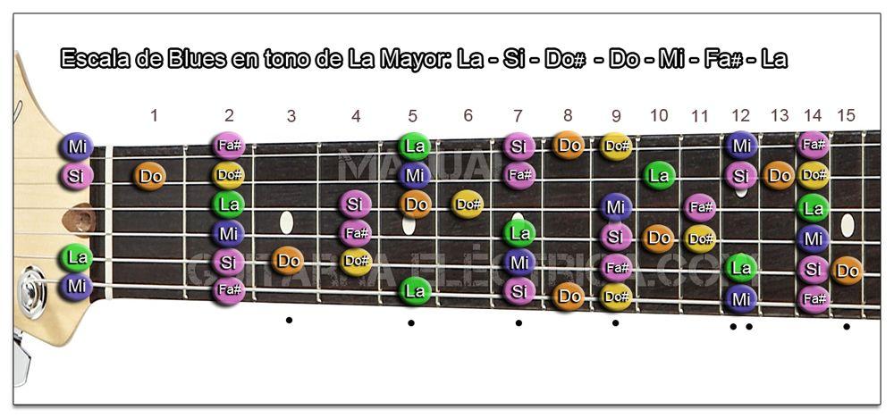 Escala de Blues La mayor Guitarra (A)