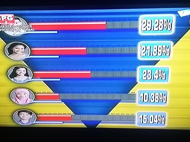 PBB 737 2nd Eviction Night Aila Antopina Evicted