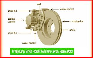 Prinsip Kerja Sistem Hidrolik Pada Rem Cakram Sepeda Motor