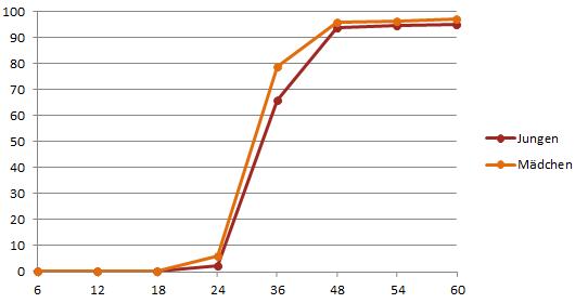 Grafik Blasenkontrolle tagsüber