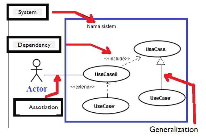 Pengertian Dan Cara Membuat Use Case Diagram Pada Star Uml