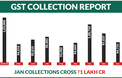GST+Revenue+collection