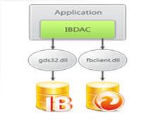Komponen IBDAC Delphi