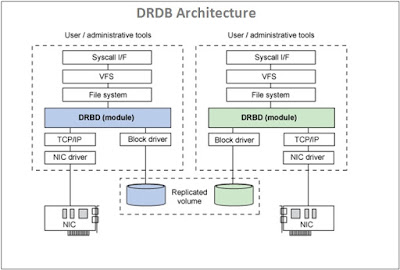 DRBD Architecture