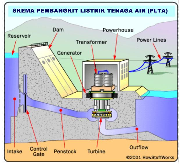 ENERGI AIR, POTENSI AIR UNTUK ENERGI - PengetahuanSaya