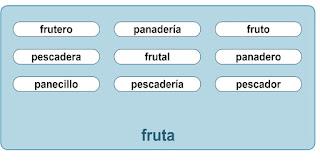http://www.ceiploreto.es/sugerencias/A_1/Recursosdidacticos/SEGUNDO/datos/01_lengua/03_Recursos/01_t/actividades/vocabulario/07.htm
