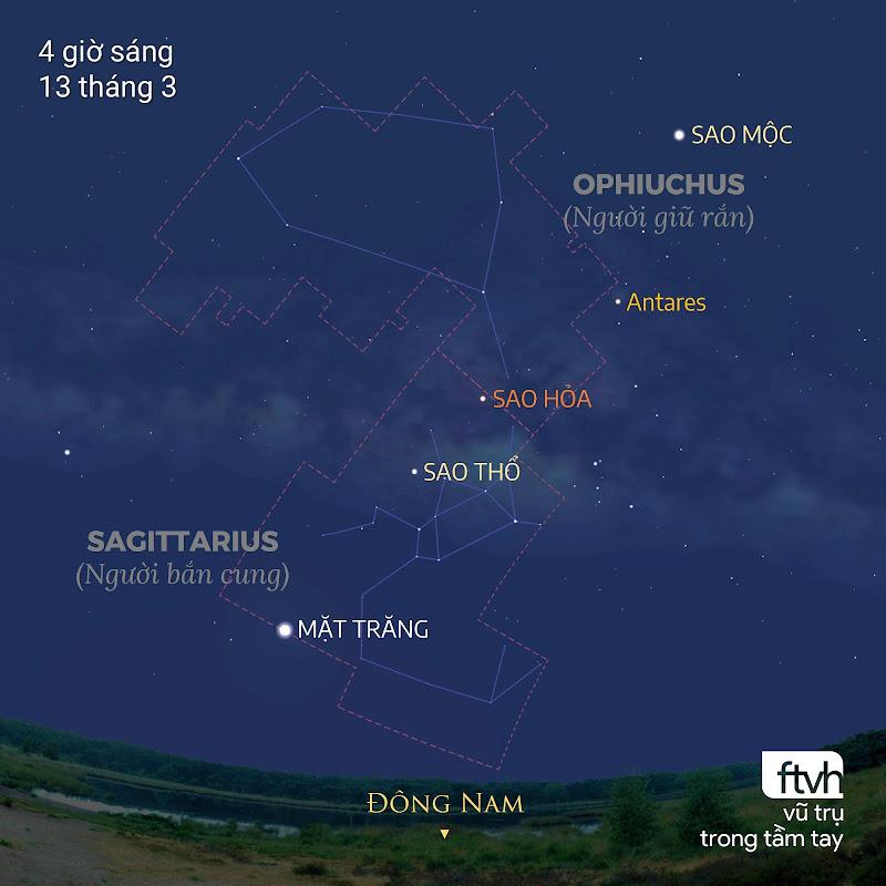 Trong thời gian chuyển động giật lùi của mình, Sao Hỏa sẽ rời khỏi khu vực chòm sao Ophiuchus mà tiến vào khu vực chòm sao Sagittarius. Đồ họa: Stellarium, Chú thích: Ftvh - Vũ trụ trong tầm tay.