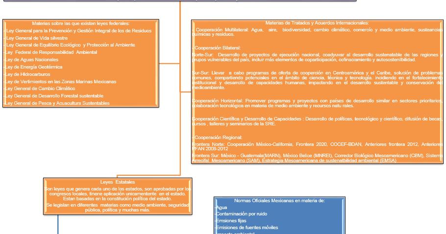 Energía Renovable Y Eficiencia Energética Grd Estructura