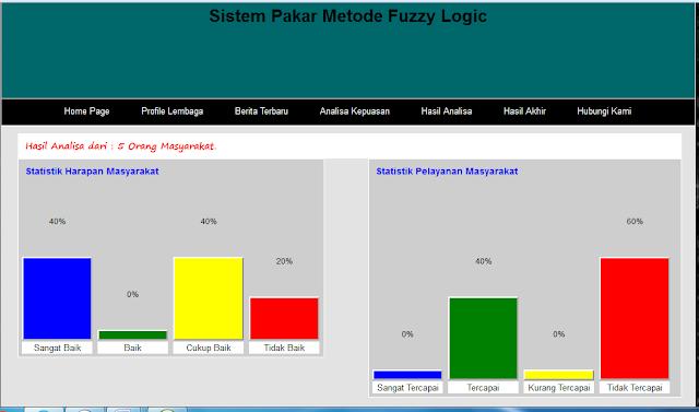 Sistem Pakar Metode Fuzzy