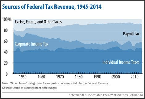 Center on Budget and Policy Priorities - federal tax revenues