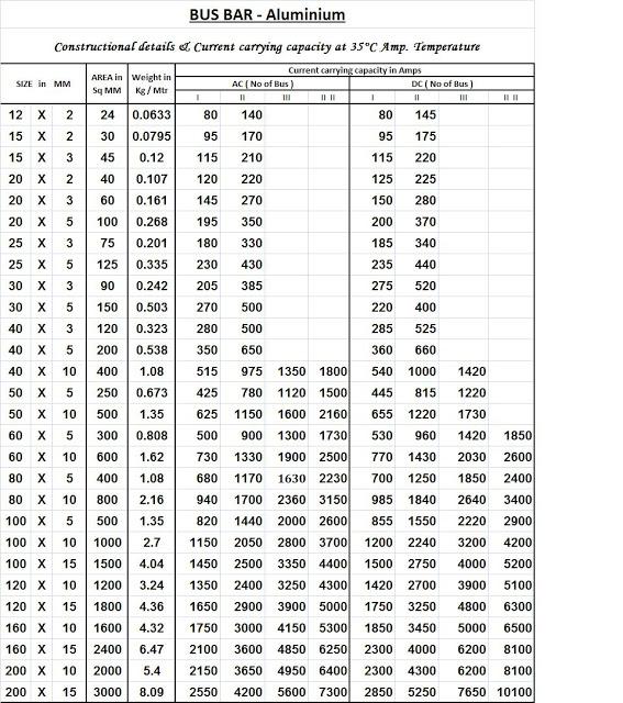 Aluminum Bus-bar Selection Chart