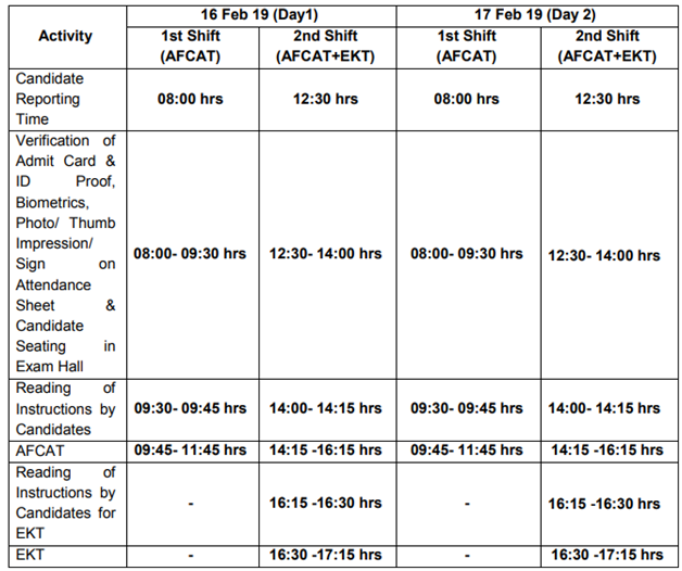 exam schedule , Indian Air force